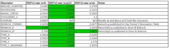 goertzel resonators error growth_59091.p